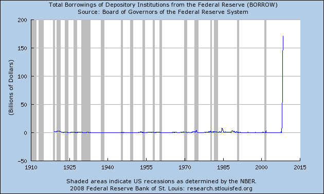Banks Fed Borrowing History